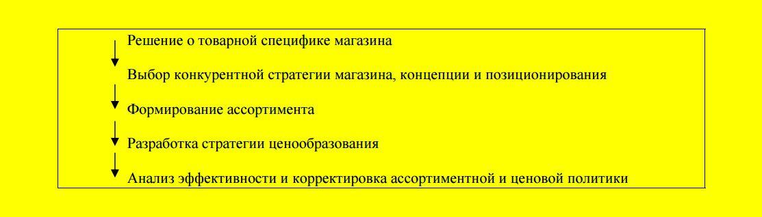 Стратегии-управления-ассортиментом-2